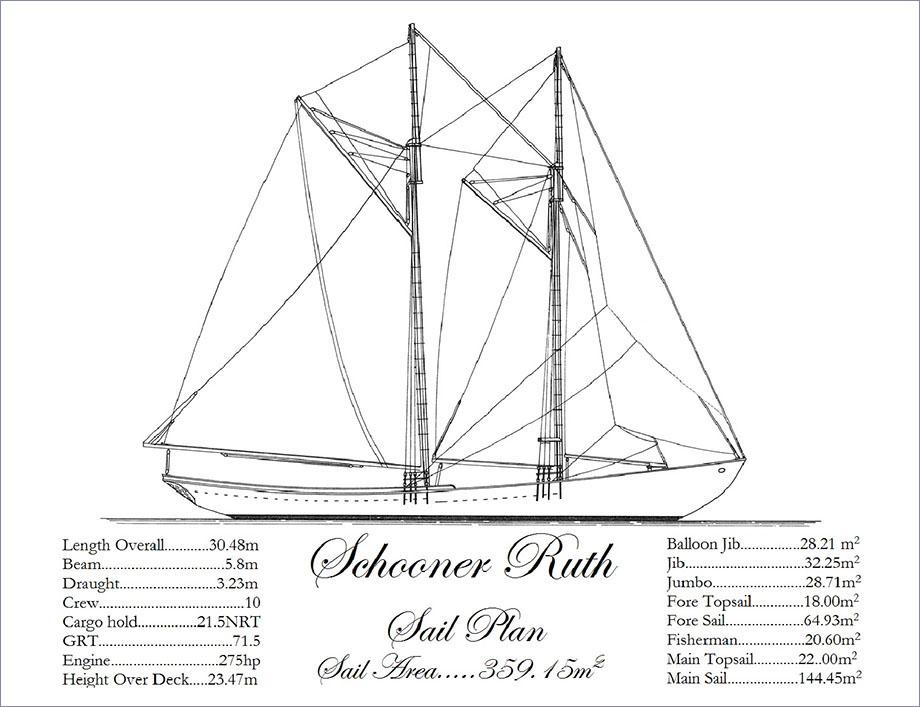 Schooner Ruth Sail Plan & Specs